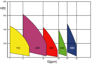 sema1150performancecurve01[1]
